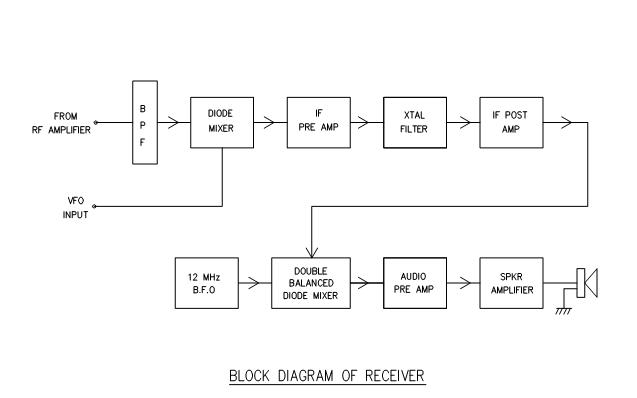 Block Diagram Vfo The: Ssb Receiver Block Diagram At Shintaries.co